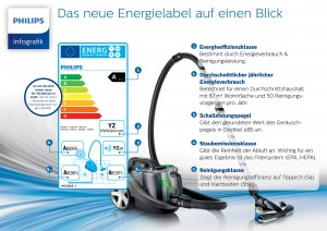 20140709_Philips_EU_Energie_Label_Infografik_1